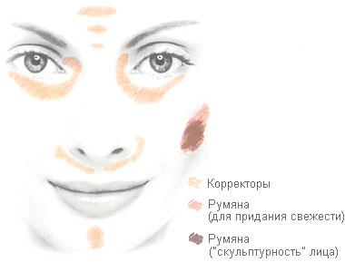 Удачный макияж